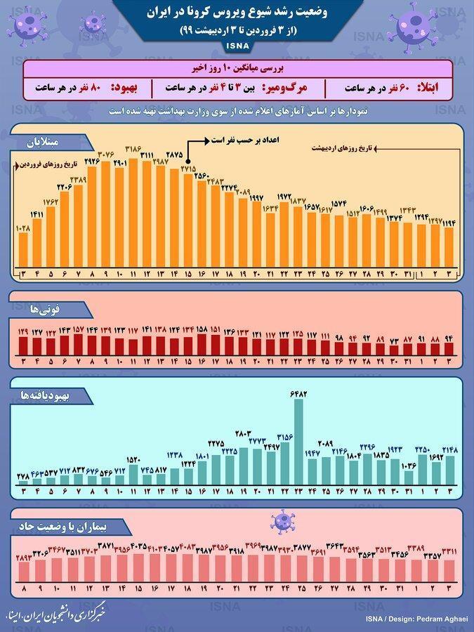 نمودار شیوع کرونا در ایران طی یک ماه اخیر ، کرونا در هر ساعت جان چند ایرانی را می گیرد؟